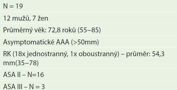 Soubor nemocných s aneuryzmatem břišní aorty a renálním karcinomem (5/1994−5/2014) Tab. 1: Group of patients with AAA and renal carcinoma (5/1994– 5/2014)