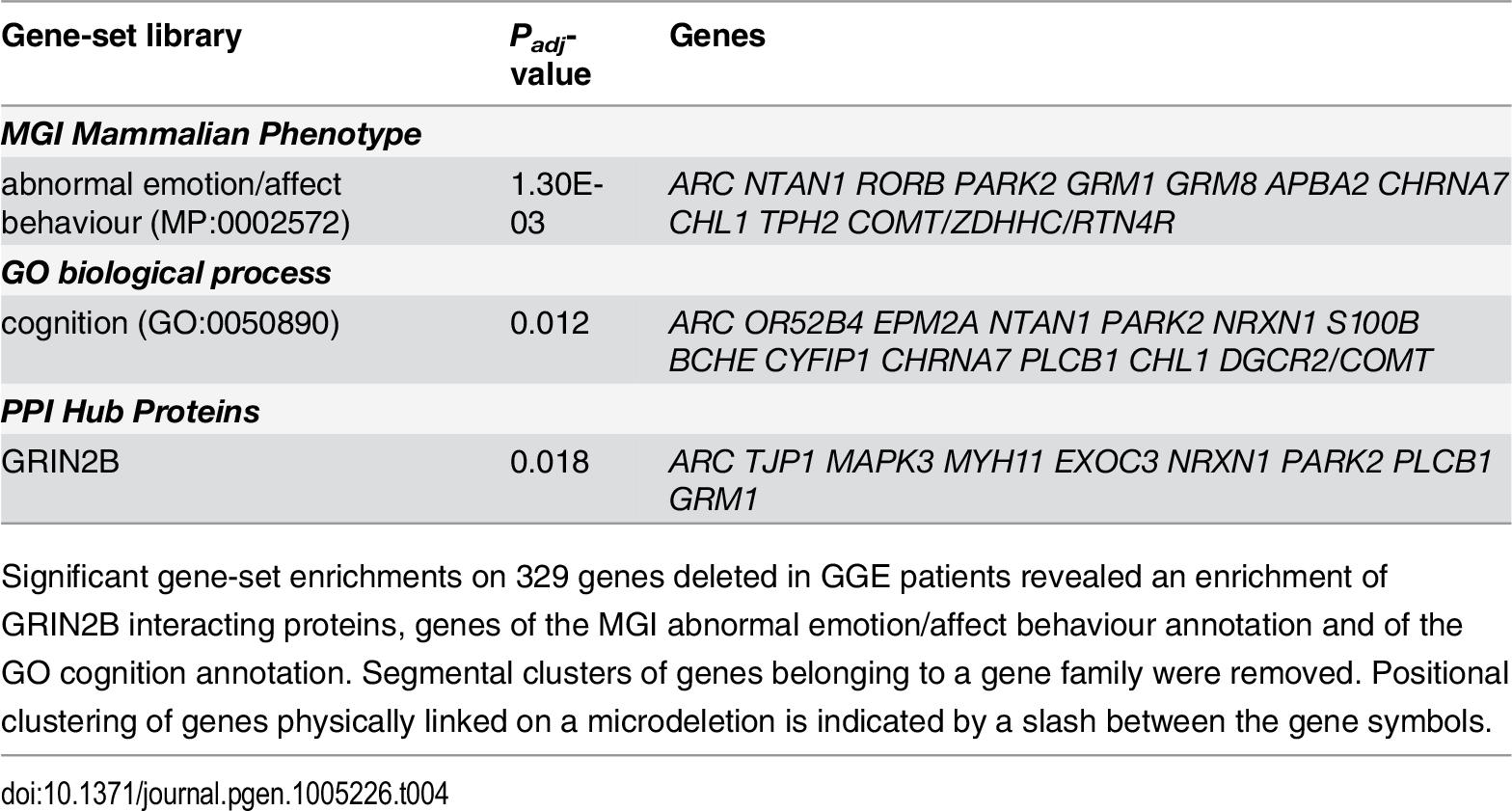 Functional gene enrichment and network analysis.