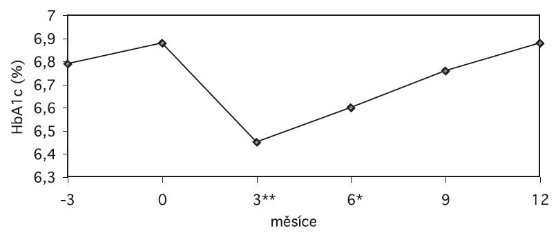 Absolutní hodnoty HbA1c v průběhu sledování (**p = 0,0003, *p = 0,08 vs. HbA1c při vstupní návštěvě)