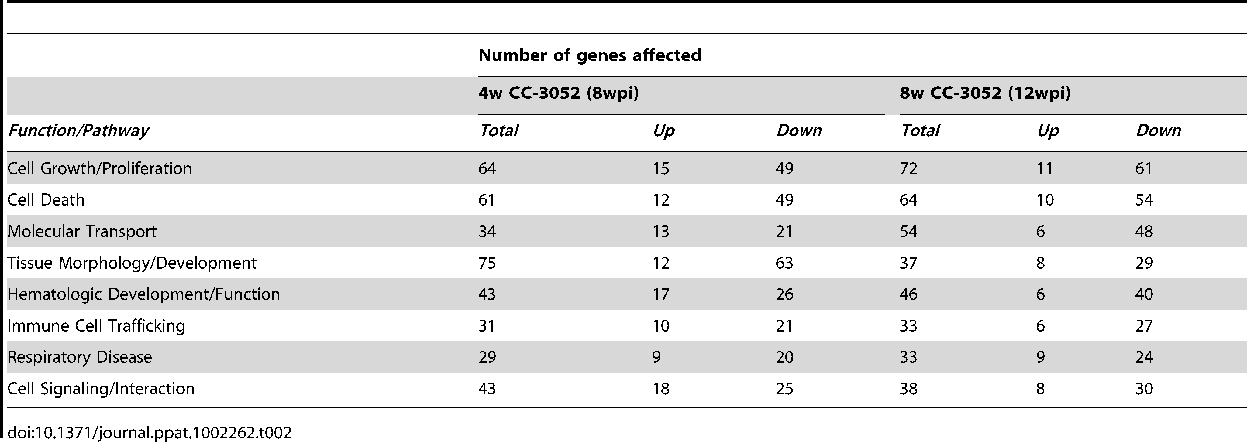 Classification of differentially expressed host genes in <i>Mtb</i> infected rabbit lungs treated with CC-3052.
