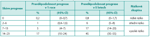 Skóre a pravděpodobnosti výskytu progrese (zdroj: EAU doporučení 2012) Table 3. The risk scores and probabilities of progression (source: EAU guidelines 2012)