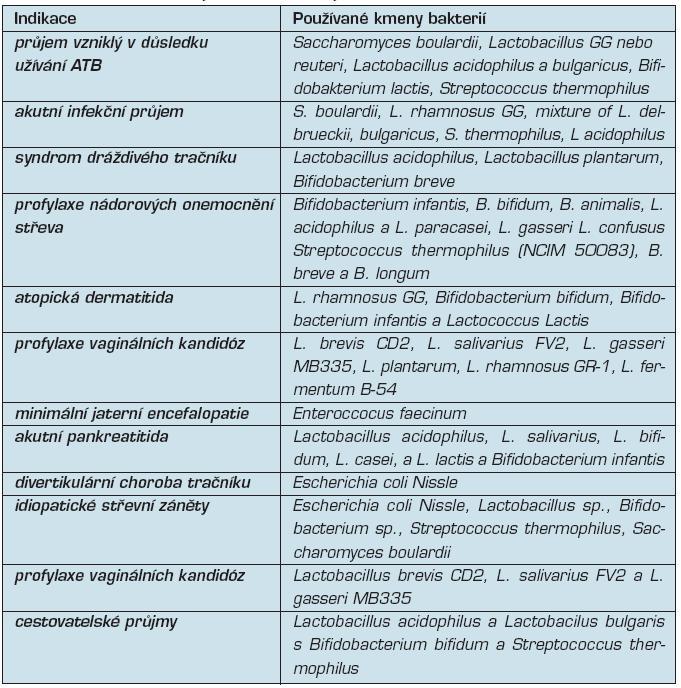 Používané kmeny bakterií v různých indikacích