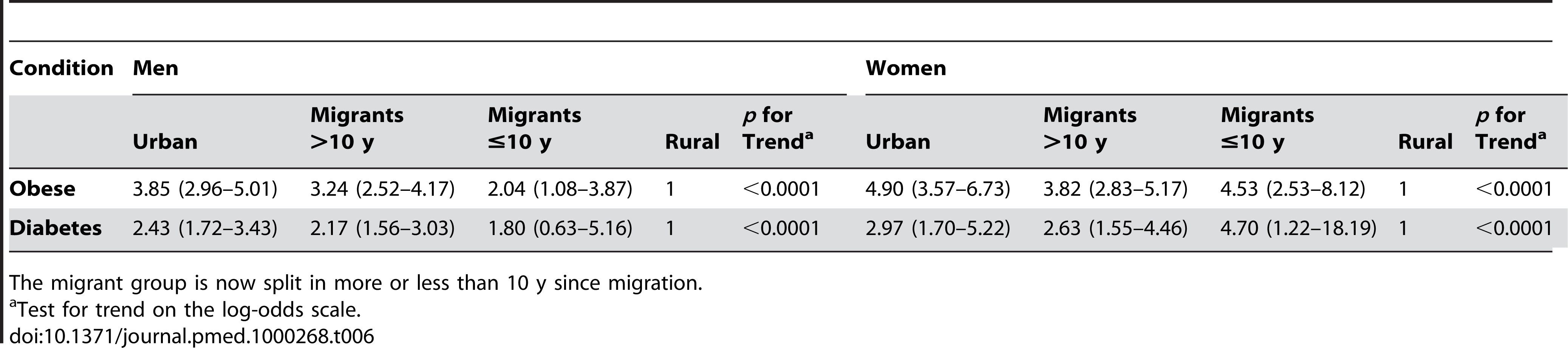 Odds ratios (95% CI) for the risk of disease in a sibling compared to a rural sibling, adjusted for occupation age, age group, and factory with an individual-specific random effect of sib-pair.