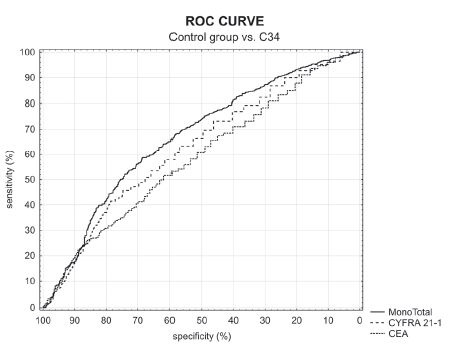 Fig. 5. ROC curve of control group vs. C34