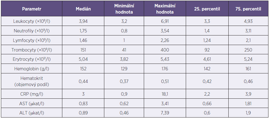 Laboratorní nálezy u pacientů s akutní horečkou dengue (n = 10) Table 1. Laboratory findings in patients with acute dengue fever (n = 10)
