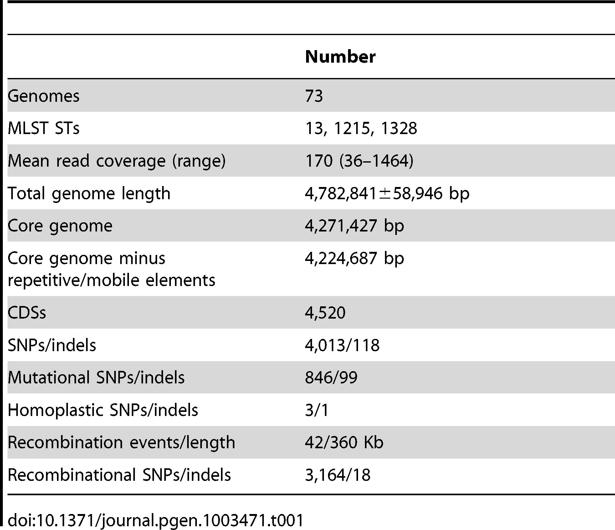Features of the <i>S. enterica</i> Agona non-repetitive non-mobile core genome.