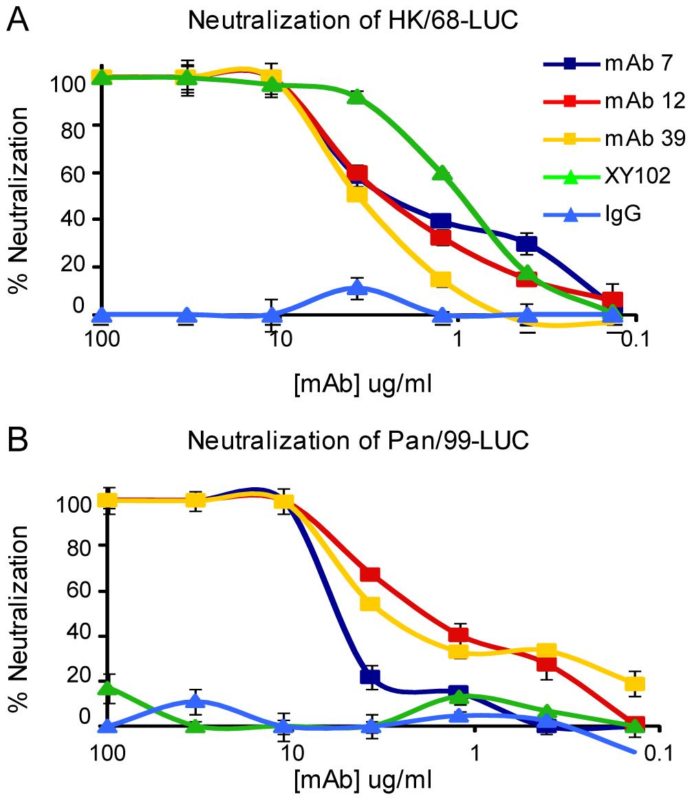 Anti-H3 mabs in microneutralization assay.