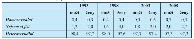 Sexuální orientace (v procentech)