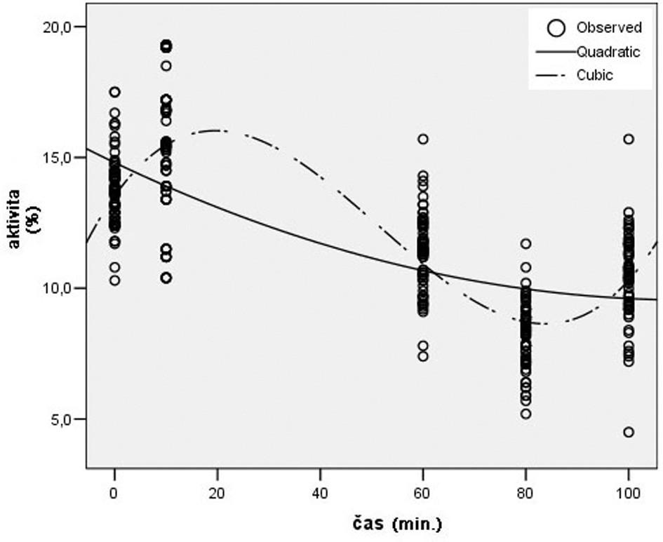 Trend aktivity AF počas TI ovplyvnenej Stobadínom Graph 3. AF activity during TI after administration of stobadine
