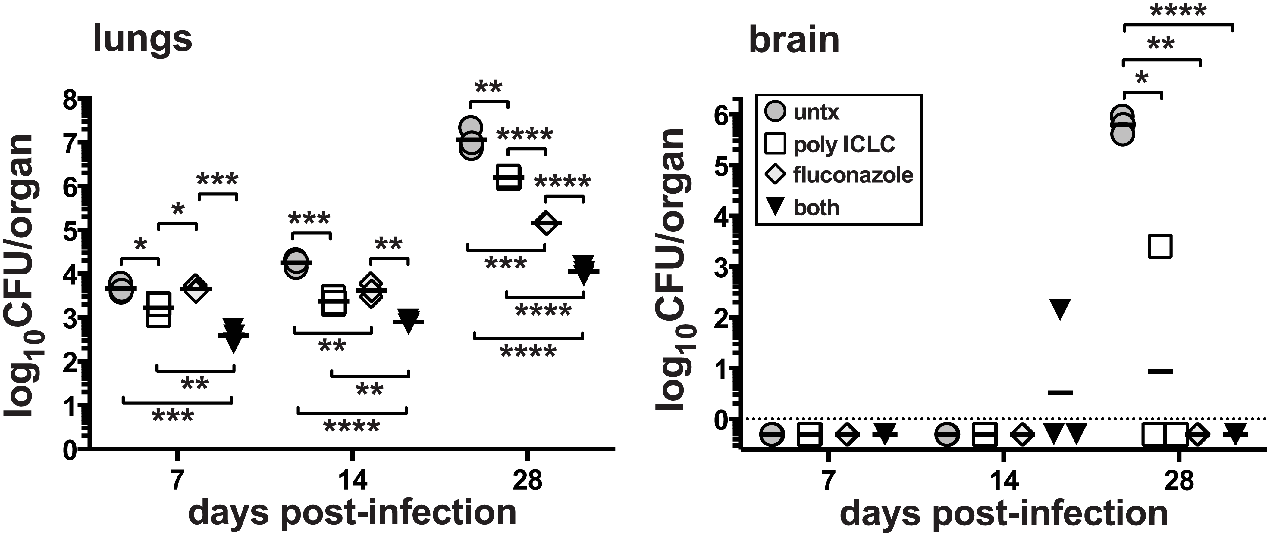 Treatment of mice with pICLC synergizes with FLC to protect against <i>C</i>. <i>neoformans</i>.