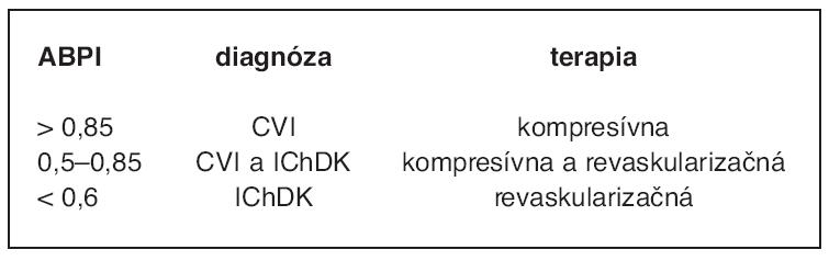 Diagnostika a terapia chronických rán DK podľa hodnoty ABPI (15)