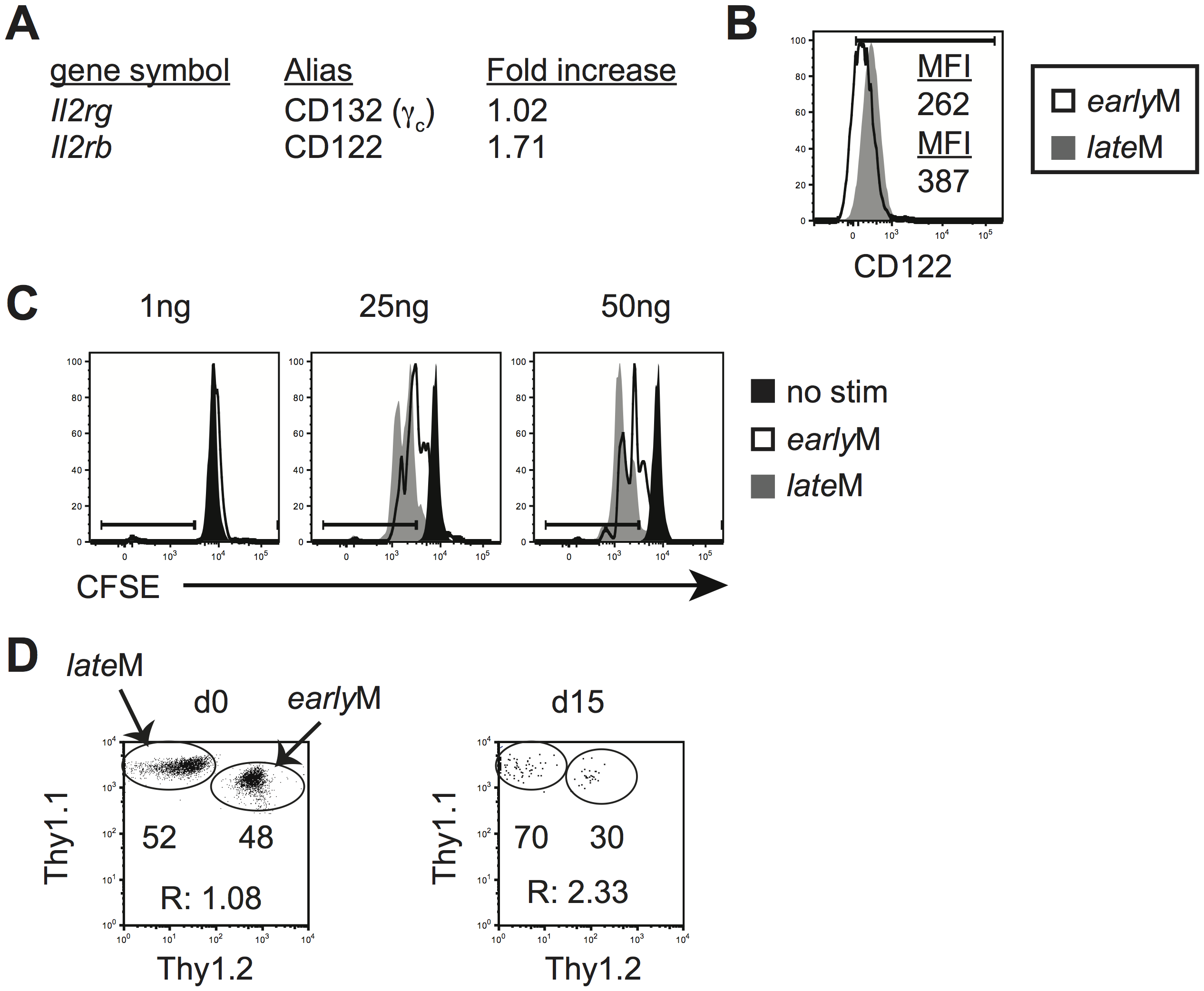 Sensitivity to IL-15 and ability to undergo homeostatic proliferation for CD62Lhi memory changes with time.