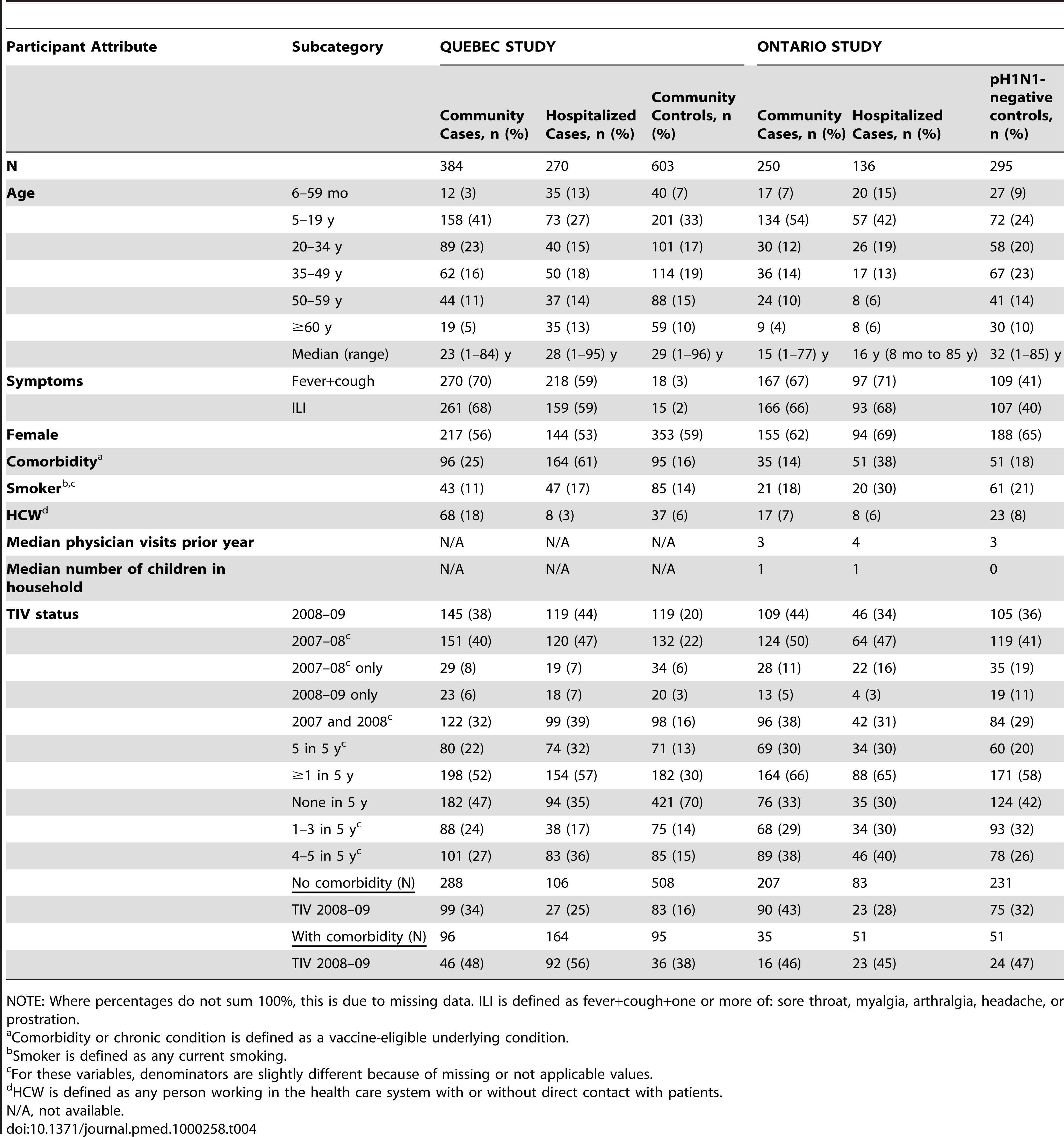 Quebec and Ontario pH1N1 case-control studies: Participant profiles.