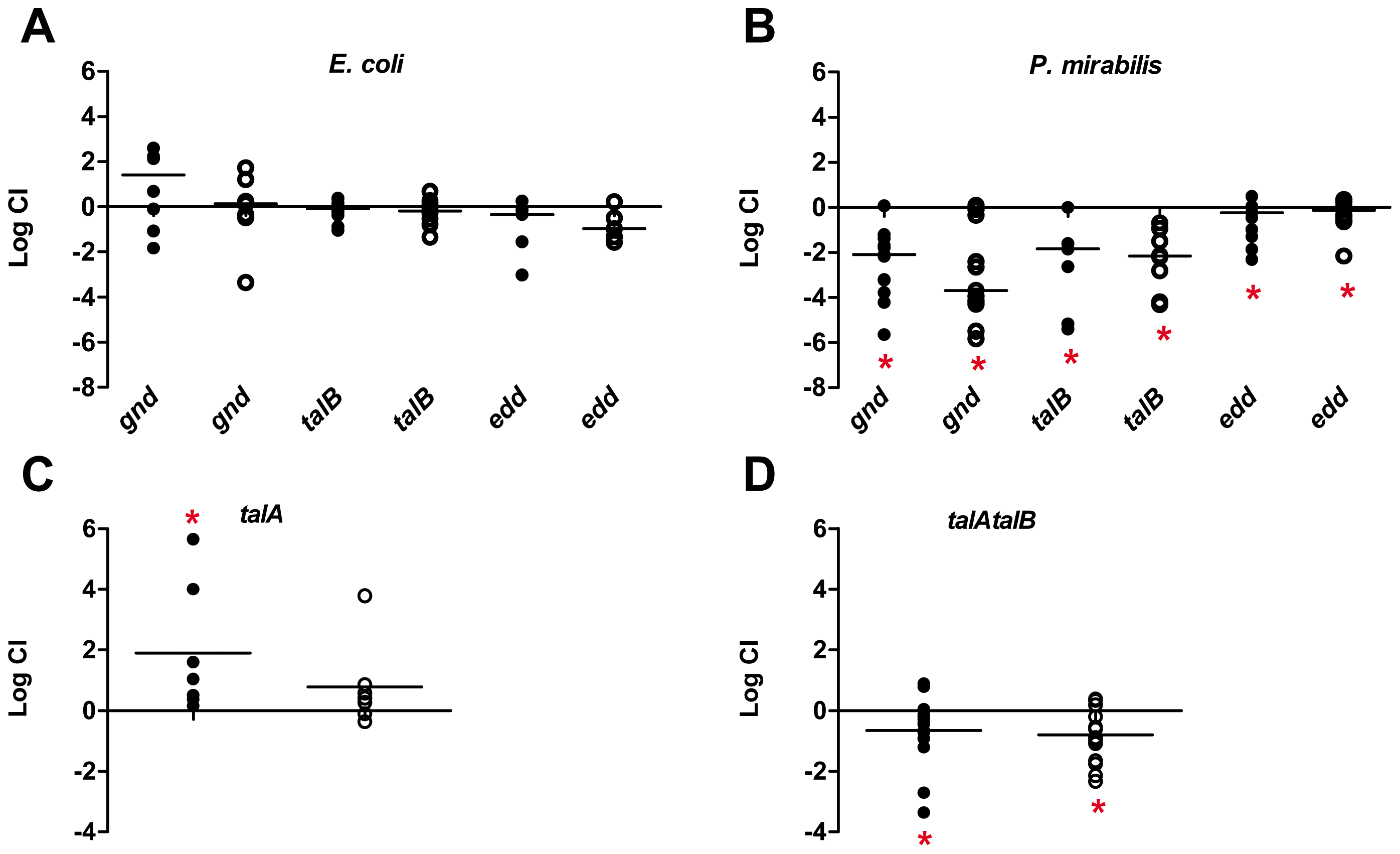 <i>In vivo</i> role for the pentose phosphate pathway and the Entner-Doudoroff pathway for pathogen colonization of the urinary tract.
