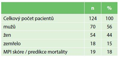 Složení celkového souboru pacientů Tab. 3: Structure of the full patient set