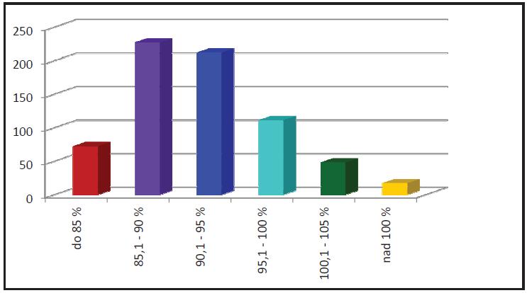 V grafu je uveden počet pacientů (absolutní a procentuální), kteří dosáhli daná procenta maximální tepové frekvence.