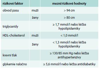 Tab. Harmonizující definice metabolického syndromu.