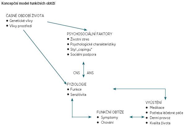 Biopsychosociální koncept patogeneze a klinické problematiky u funkčních poruch. Převzato z publikace Drossman, 2000 [12].
