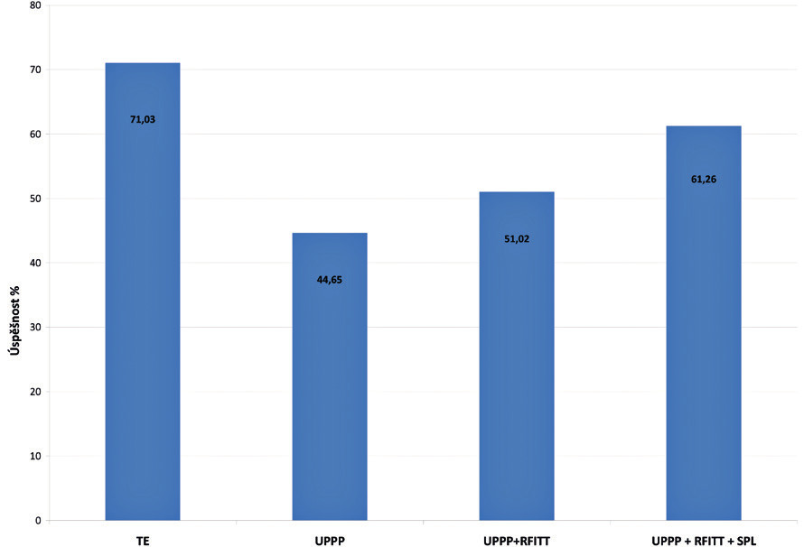 Efekt chirurgické léčby OSAS v závislosti na chirurgickém výkonu - procentuálně vyjádřený rozdíl hodnot AHI před a po výkonu.