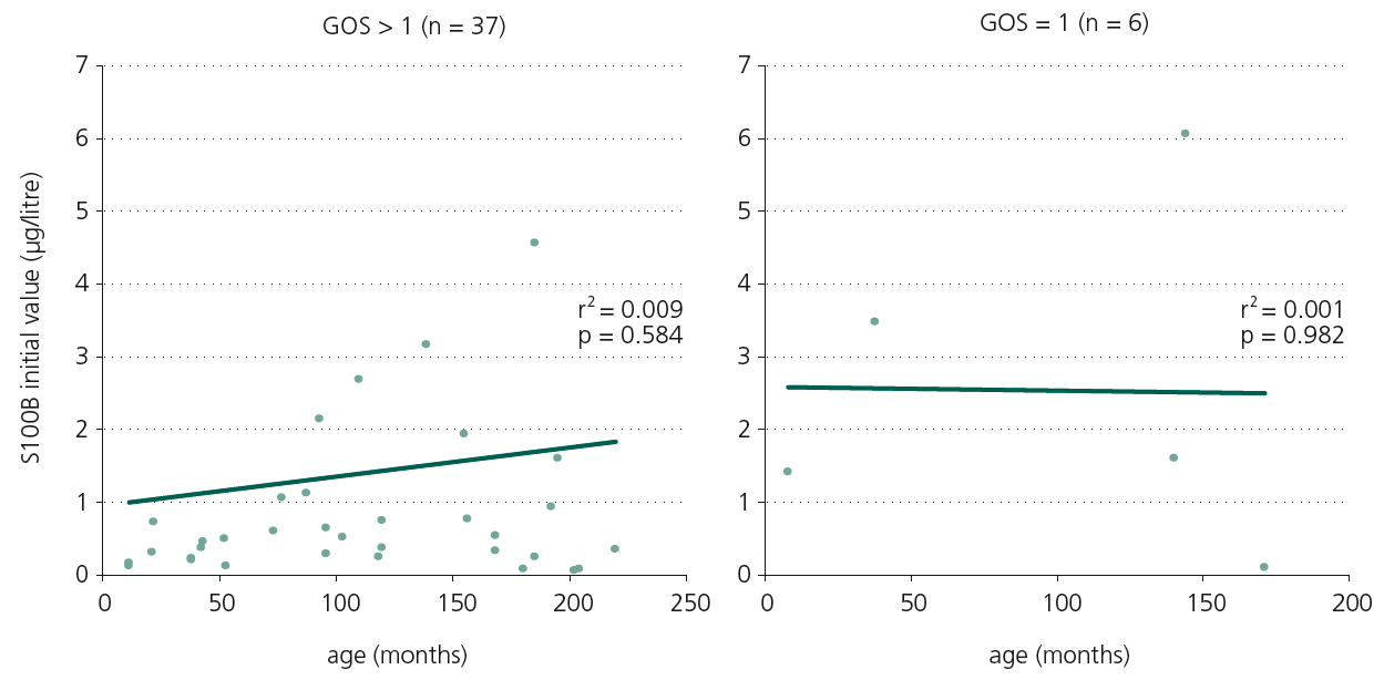 Figure 1. Relationship of S100B initial concentration and age.