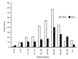 Výskyt ochorení na tularémiu podľa veku a pohlavia. Slovensko, 1997-2008 Fig. 3. Incidence of tularemia in the Slovak Republic by age and sex, 1997-2008