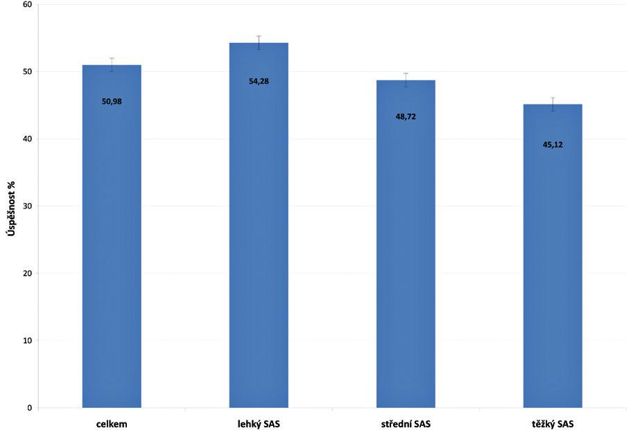 Úspěšnost chirurgické léčby u různých stupňů OSAS - procentuálně vyjádřený rozdíl hodnot AHI před a po výkonu.