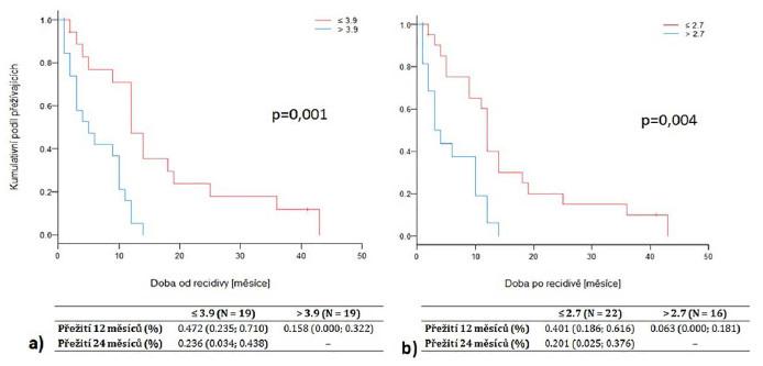 Pětileté nádorově-specifické přežití dle zánětlivého parametru NLR (a) a dNLR (b) před cystektomií, rozlíšeno podle cut-off hodnot s 95 % IS Fig. 1. Five year cancer-specific survival according to the values of NLR (a) and dNLR (b) before cystectomy, divided by the cut-off values (CI 95 %)