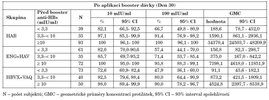 Koncentrace anti-HBs protilátek před aplikaci booster dávky a po aplikaci Table 2. Pre-booster and post-booster anti-HBs antibody levels