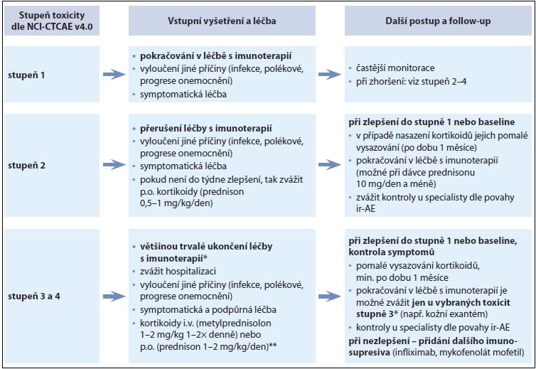 Schéma 1. Obecná doporučení pro řešení ir-AEs (immune-related adverse events).
