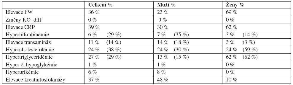 Laboratorní odchylky během léčby Poznámka: V řádcích 5–8 údaje před závorkou udávají % pacientů s nově vzniklou laboratorní odchylkou, čísla v závorkách pak % všech pacientů s příslušnou odchylkou (včetně těch, kteří měli patologickou hodnotu již před zahájením sledování).