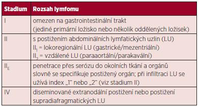 Modifikovaná klasifikace z r. 1994 pro gastrointestinální NHL (11).