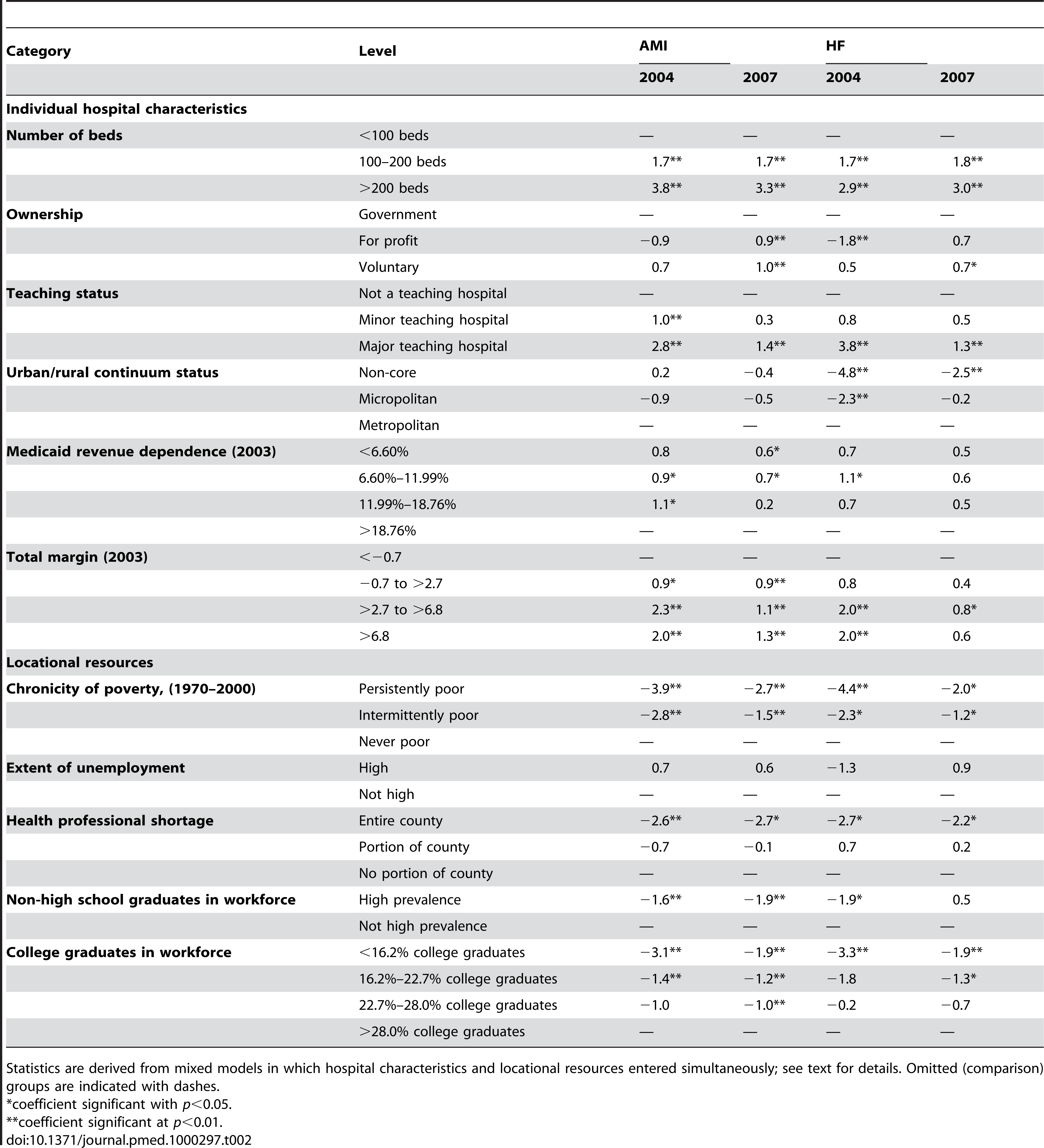 Independent effects of individual characteristics and locational resource levels on hospital composite performance scores for AMI and HF, 2004 and 2007.