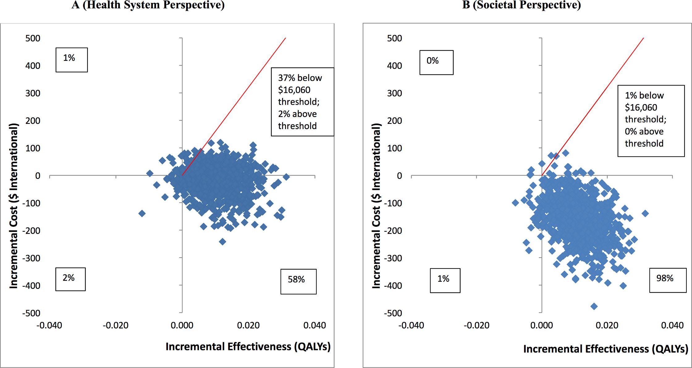 Cost-effectiveness planes: HAP plus EUC compared to EUC.