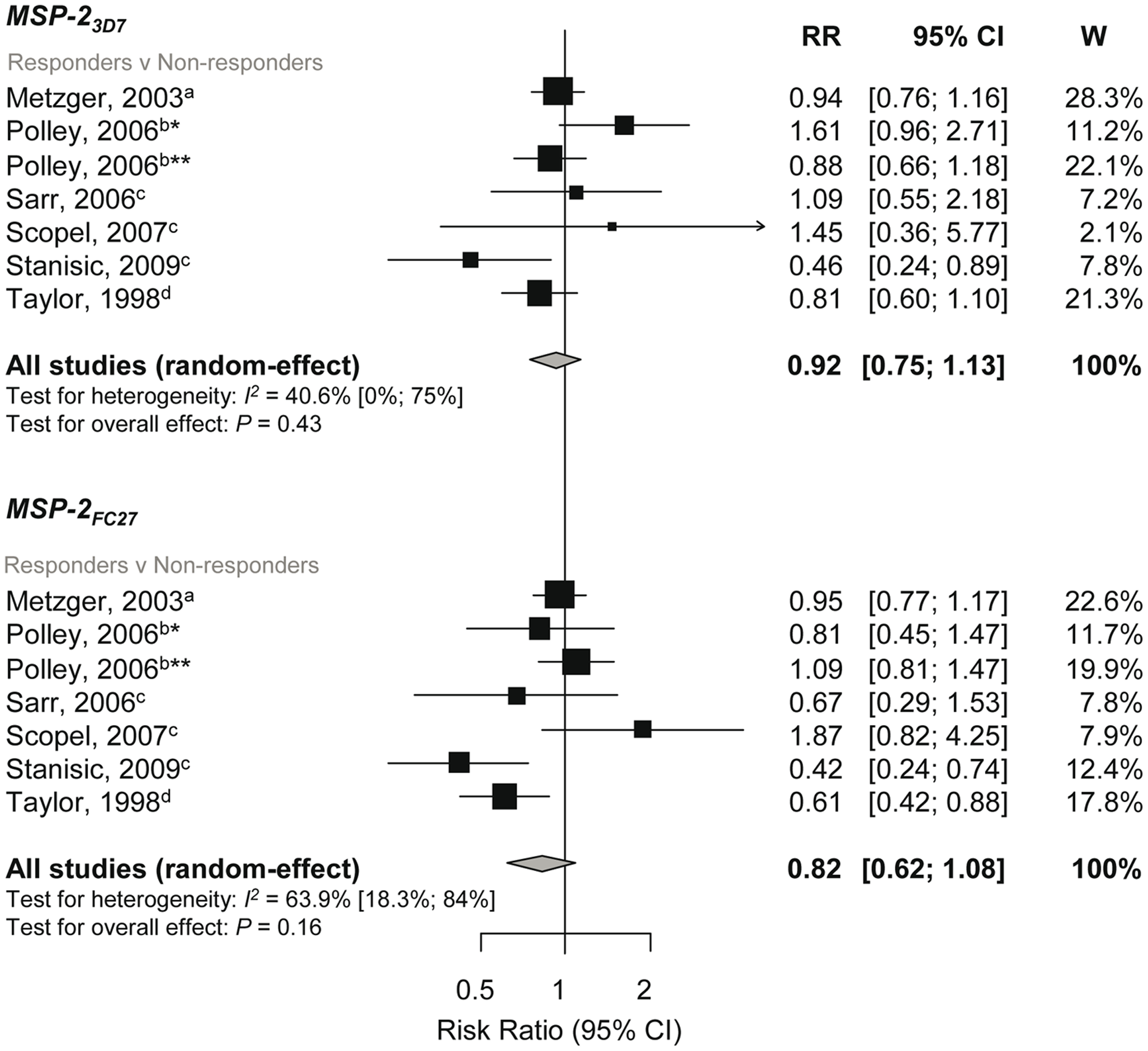 Forest plot of the association of MSP-2 responses with incidence of symptomatic <i>P. falciparum</i> malaria.