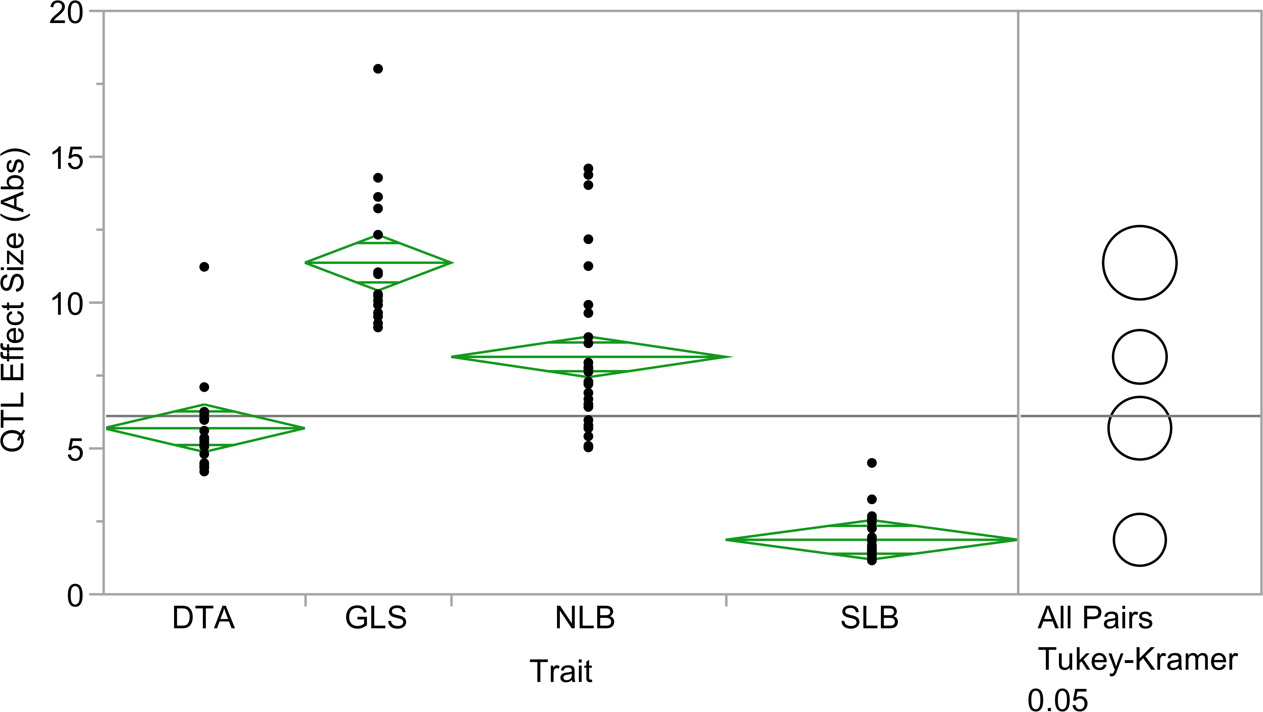 Absolute value of quantitative trait loci (QTL) effect size across three diseases and flowering time.