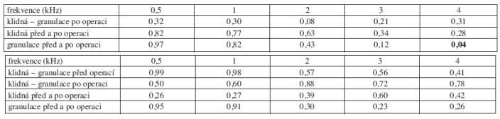 a. Statistická významnost změn vzdušného vedení před a po operaci podle přítomnosti granulací, retrakce bubínku nebo cholesteatomu v dlouhodobém sledování. b. Statistická významnost změn kostního vedení před a po operaci podle přítomnosti granulací, retrakce bubínku nebo cholesteatomu v dlouhodobém sledování.