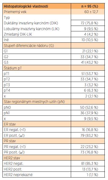 Histopatologické vlastnosti vyšetrených vzoriek