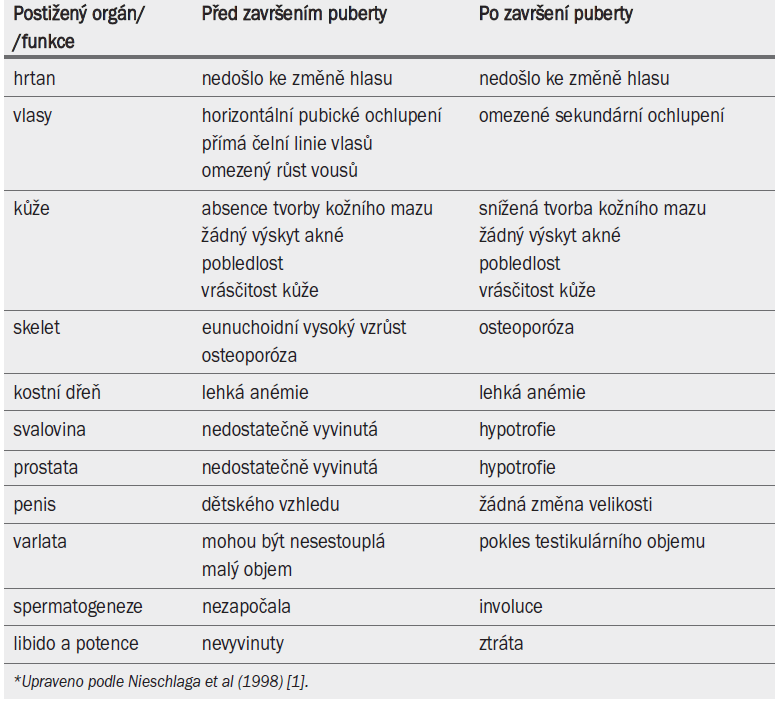 Symptomy a znaky hypogonadizmu projevující se před završením puberty a po něm.*