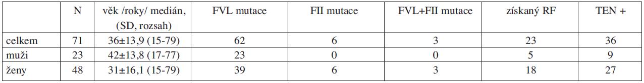 Charakteristika trombofilního souboru.