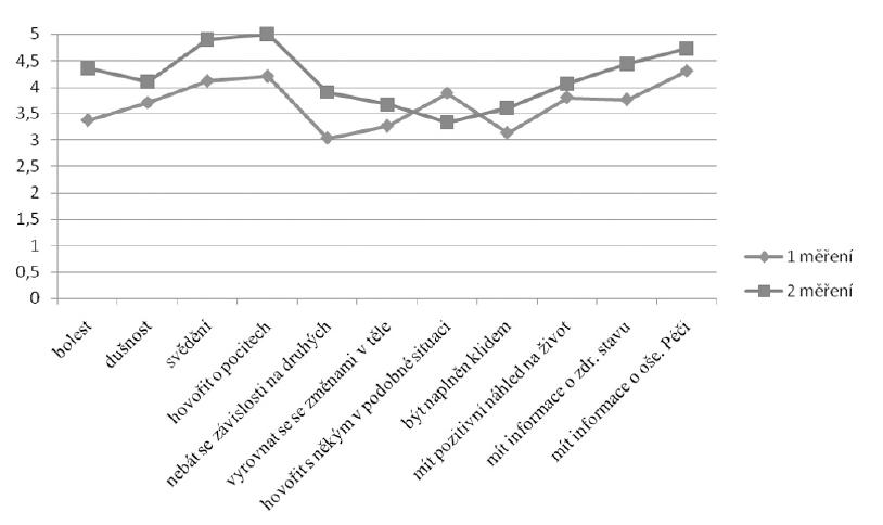 Hodnocení vybraných potřeb při 1. a 2. měření