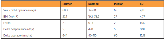 Předoperační charakteristika pacientek, které nebyly zařazeny do studie, n = 64 (23 odmítlo účast ve studii + 41 pacientek, jejichž telefonní číslo již neexistuje)
