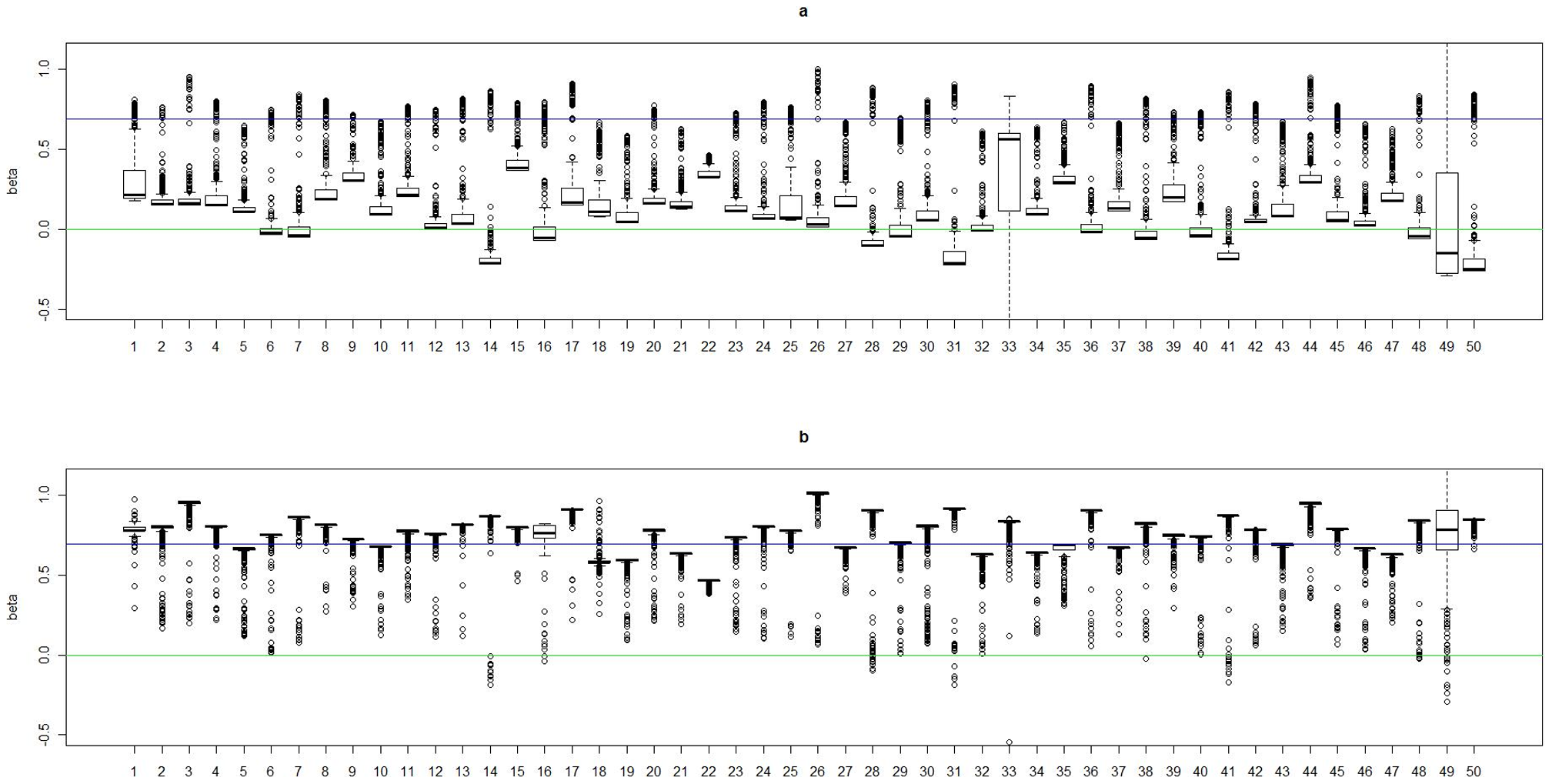 Boxplots of the posterior medians of the log odds ratio () for subjects within each true cluster from each of 50 datasets simulated under the model .