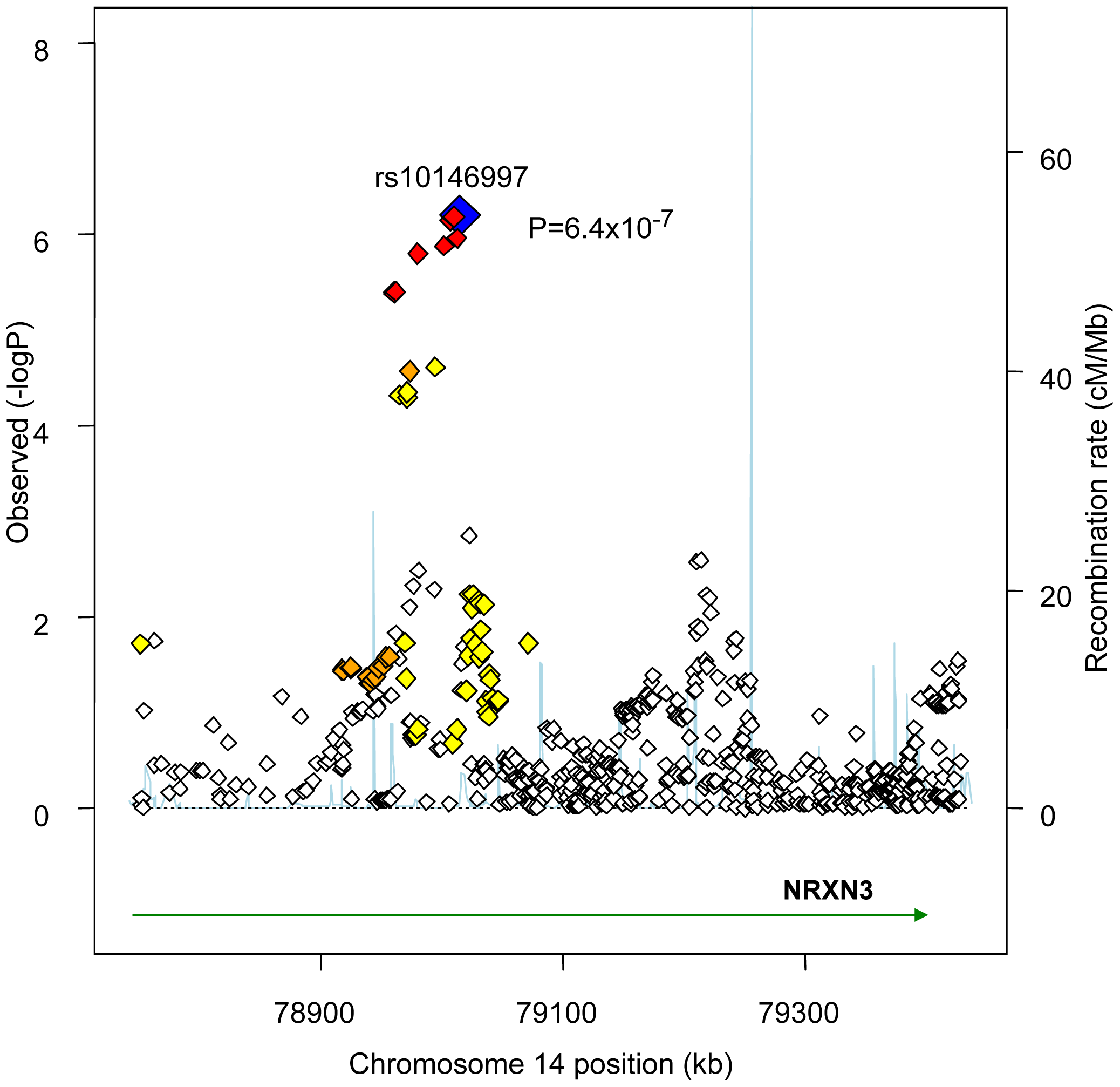 Regional Association Plot for rs10146997 on chromosome 14 in the stage 1 CHARGE-only analysis.
