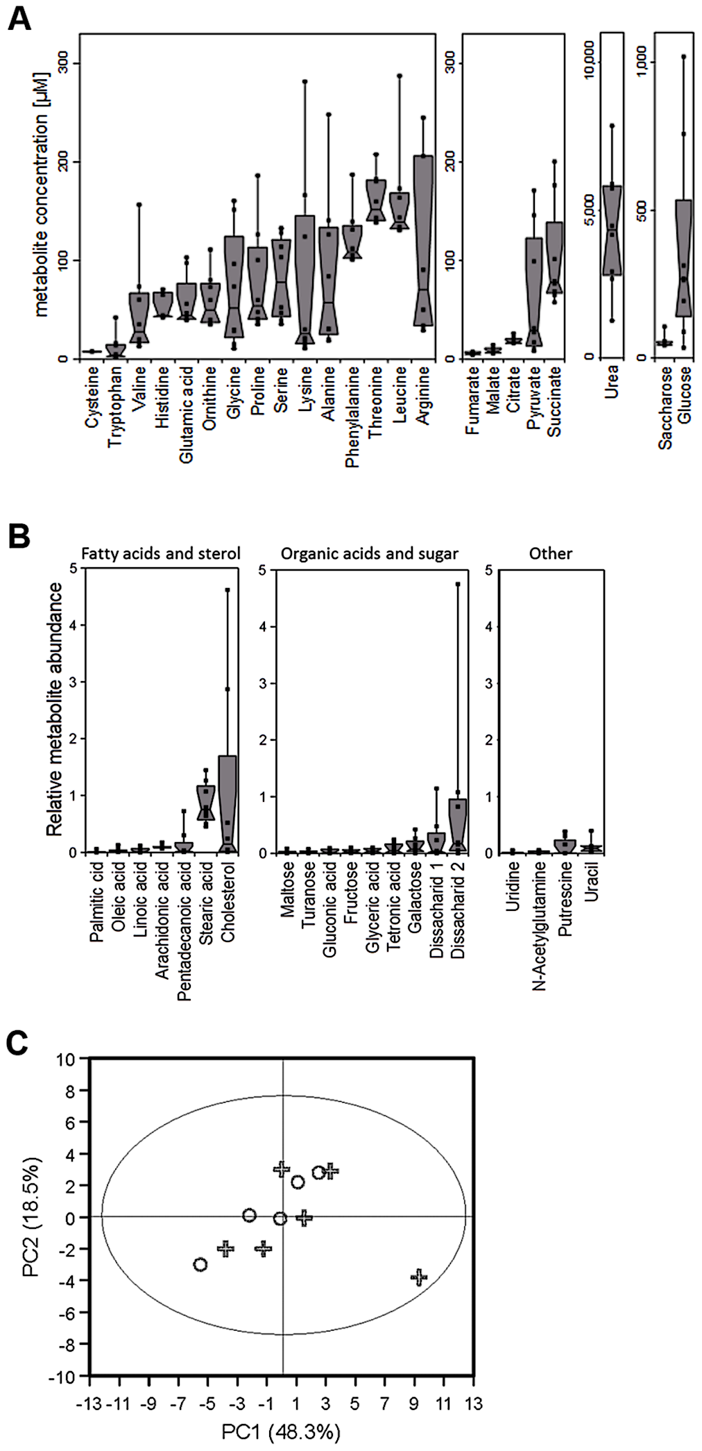 Metabolite composition of nasal secretions in <i>S. aureus</i> carriers and non-carriers.