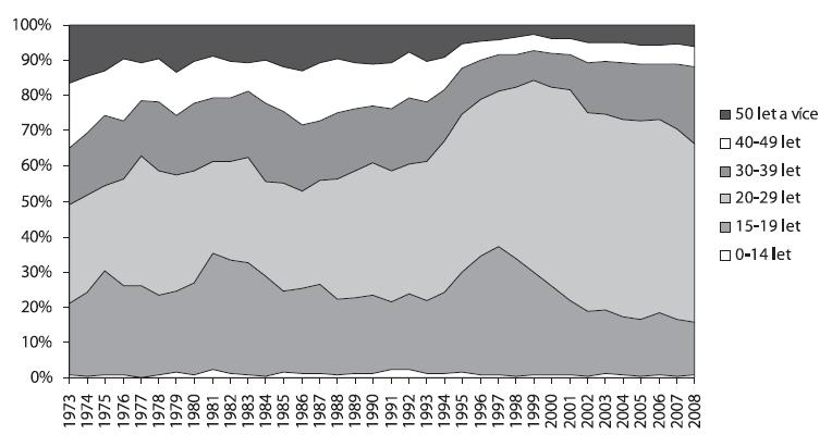 Podíl jednotlivých věkových skupin u hospitalizací pro poruchy způsobené užíváním ostatních návykových látek v psychiatrických lůžkových zařízeních v letech 1973–2008  Fig. 7. Substance-related psychiatric hospitalisations by age group in 1973–2008