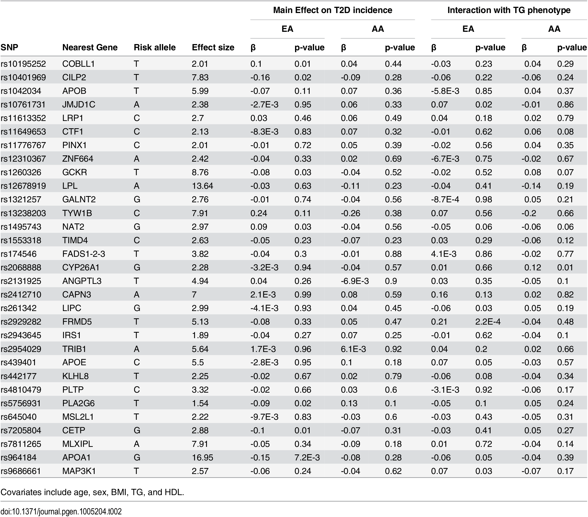 List of 31 triglyceride (TG)-associated SNPs with their respective genomic position, risk allele (TG increasing), TG effect size (weight used in GRS), association with T2D incidence, and interaction with TG phenotype in European- and African-Americans (EA, AA).