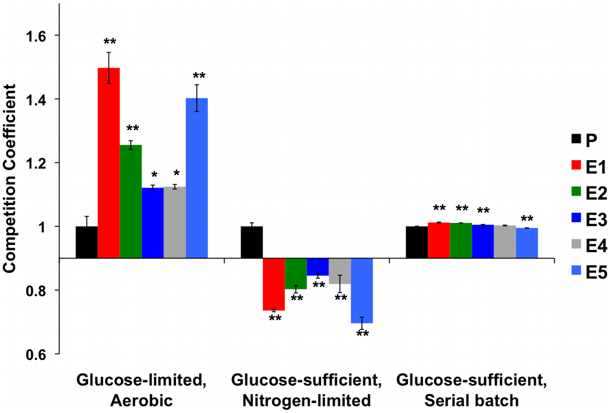 Normalized Competition Coefficients for 2 Glucose-Rich Environments.