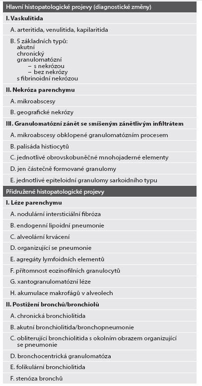Histopatologické známky Granulomatózy s polyangiitidou (dle: Vašáková M, Polák J, Matěj R. Intersticiální plicní procesy. Praha: Maxdorf; 2011).