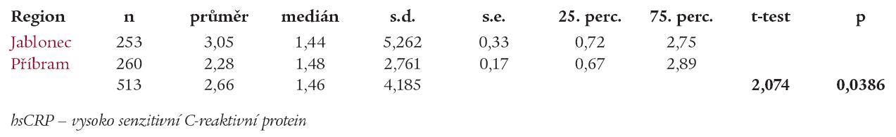 Hodnoty hsCRP v regionech (dospělí n = 513).