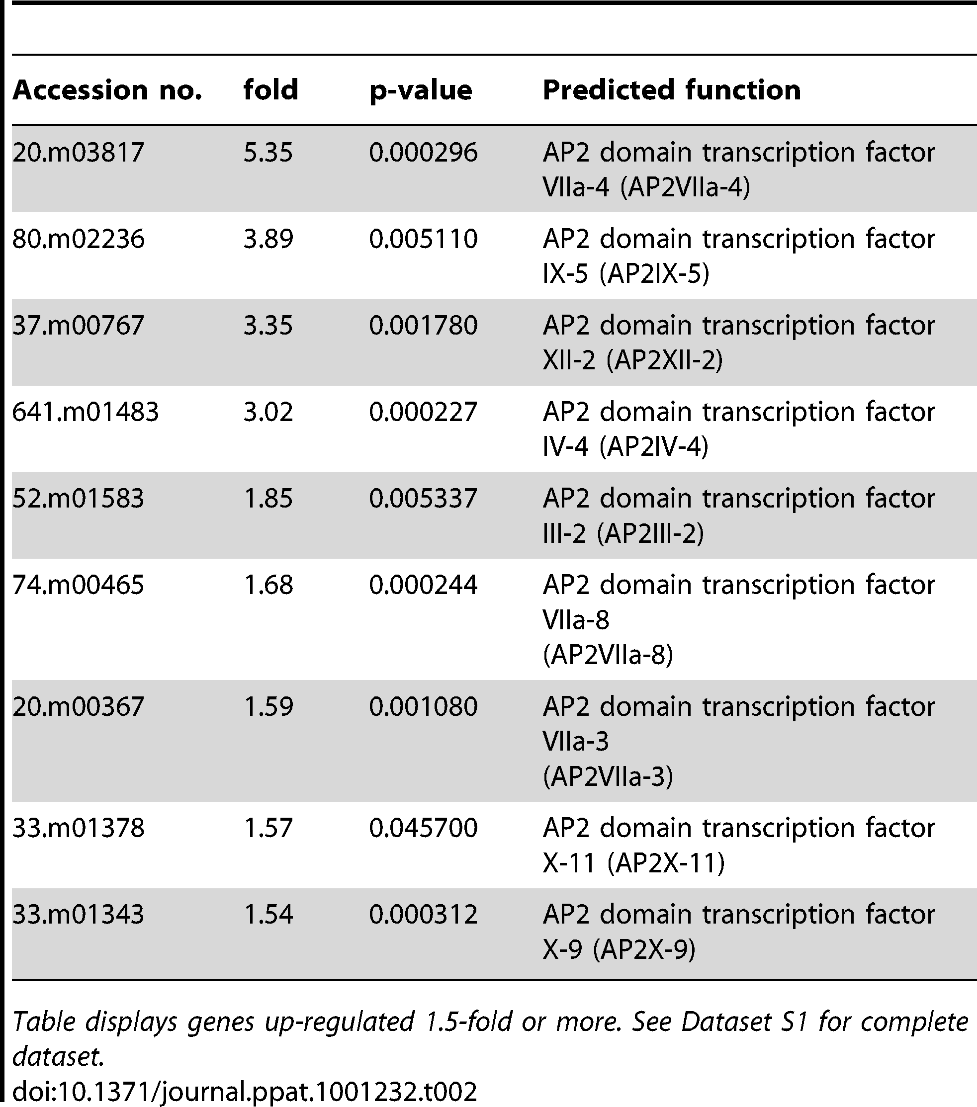 Predicted AP2 proteins up-regulated during alkaline stress in <i>Toxoplasma.</i>